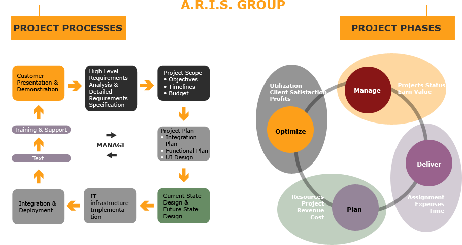 Aris Hellas project processes